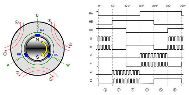BLDC motor powered by PWM