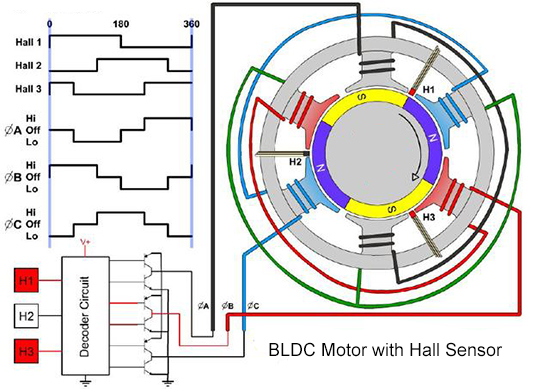 3-phase BLDC Motor Control with Hall Sensor