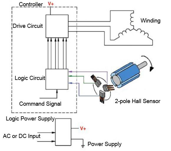 Brushless Dc Motor Diagram Showing Hall Sensors - Your Wiring Diagram