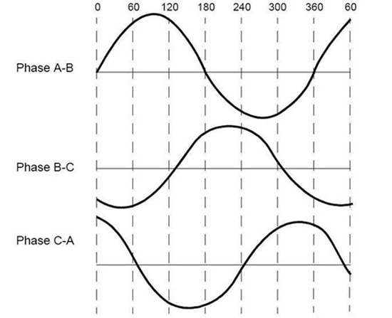 Sine winding waveform